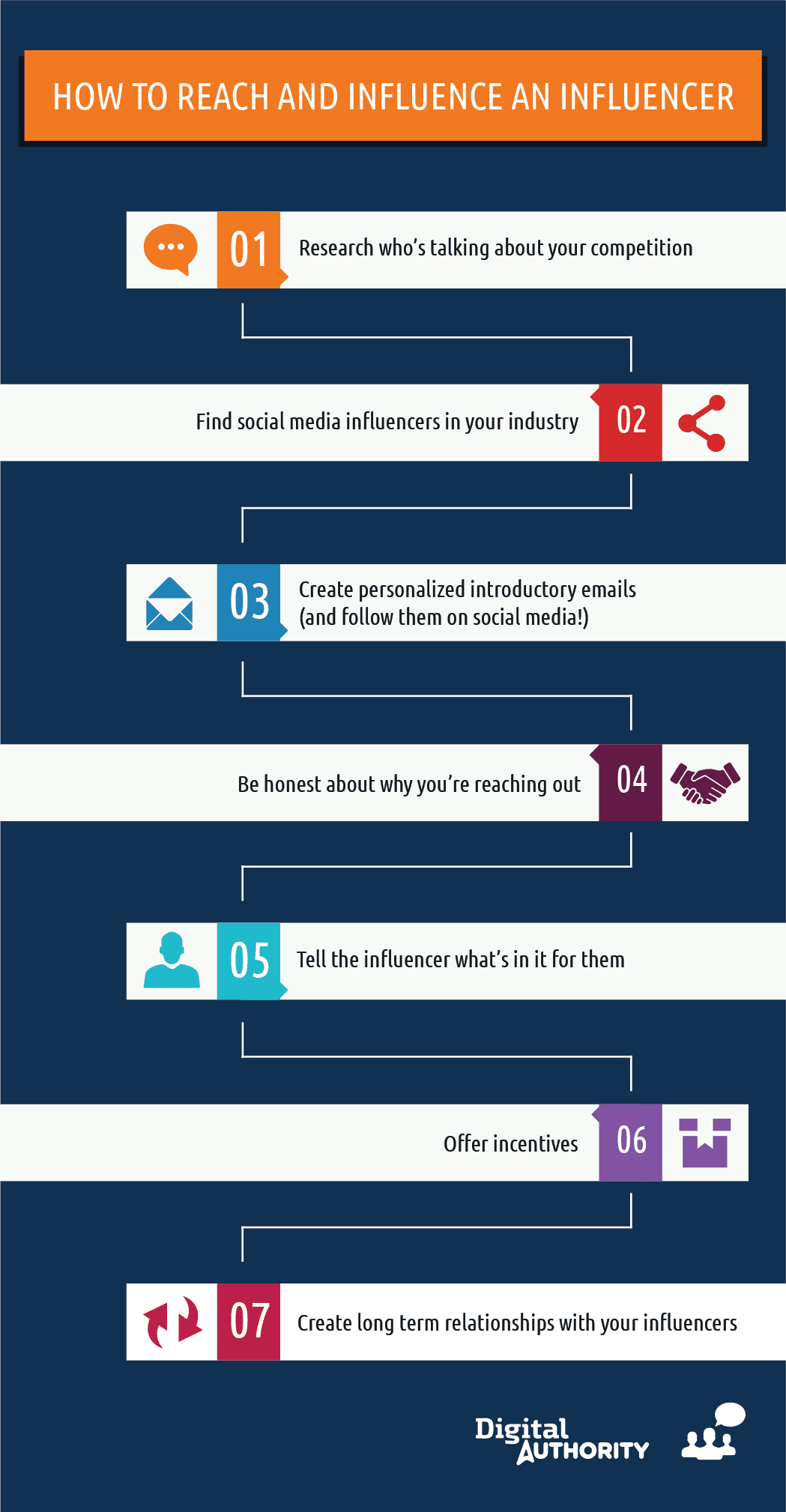 How to reach and influence and influencer: 1. Research who's talking about your competition. 2. find social media influencers in your industry. 3. Create personalized introductory emails (and follow them on social media) 4. Be honest about why your'e reaching out. 5. Tell the influencer what's in it for them. 6. Offer incentives. 7. Create long term relationships with your influencers.