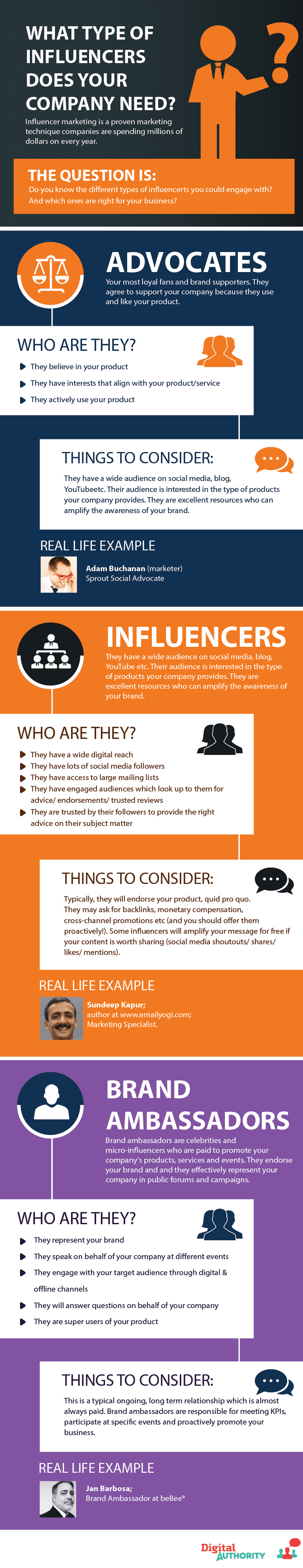 What type of influencers does your company need? 1. Advocates. 2. Influencers 3. Brand ambassadors