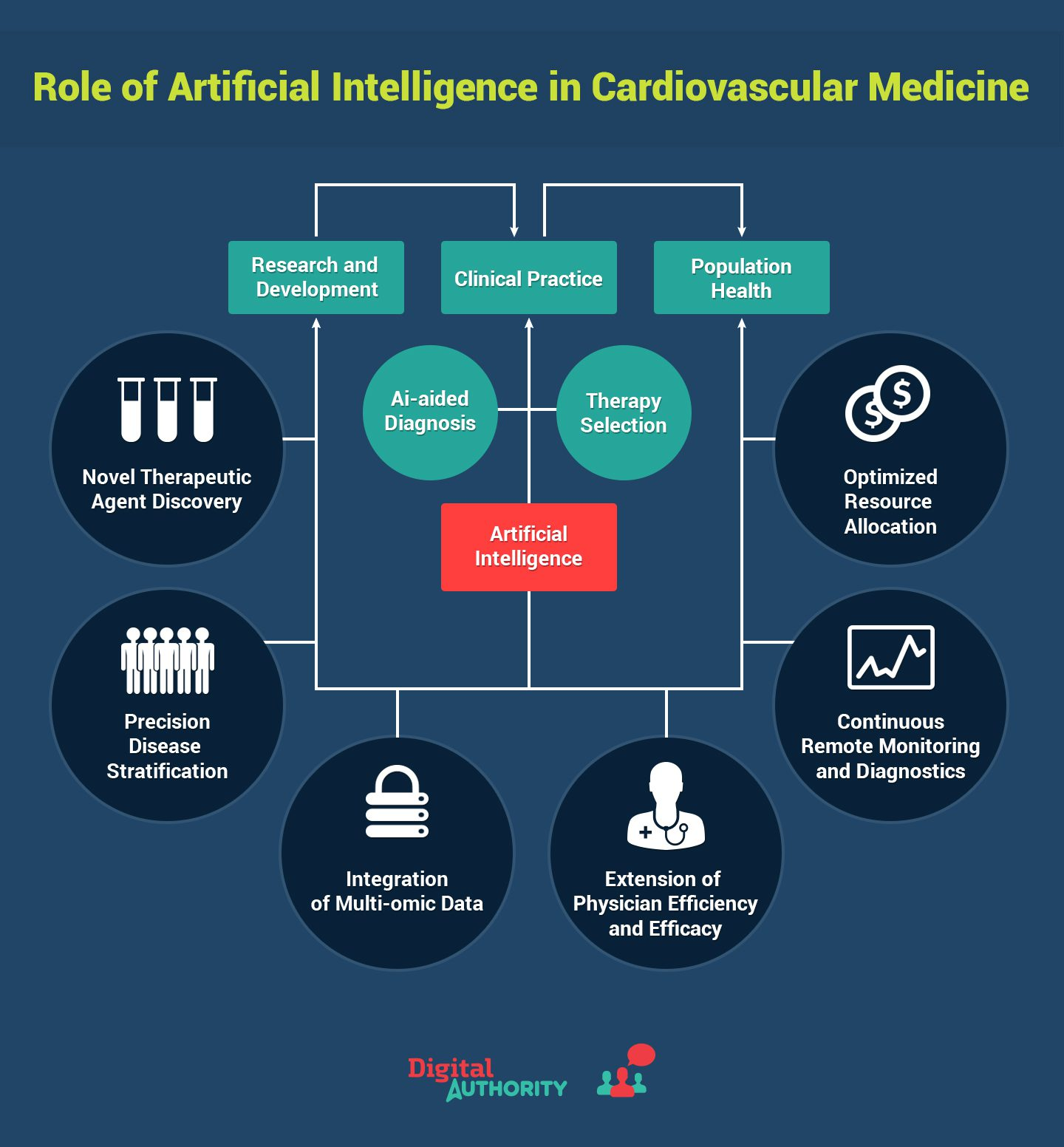 Graphic showcasing the role of artificial intelligence in cardiovascular medicine