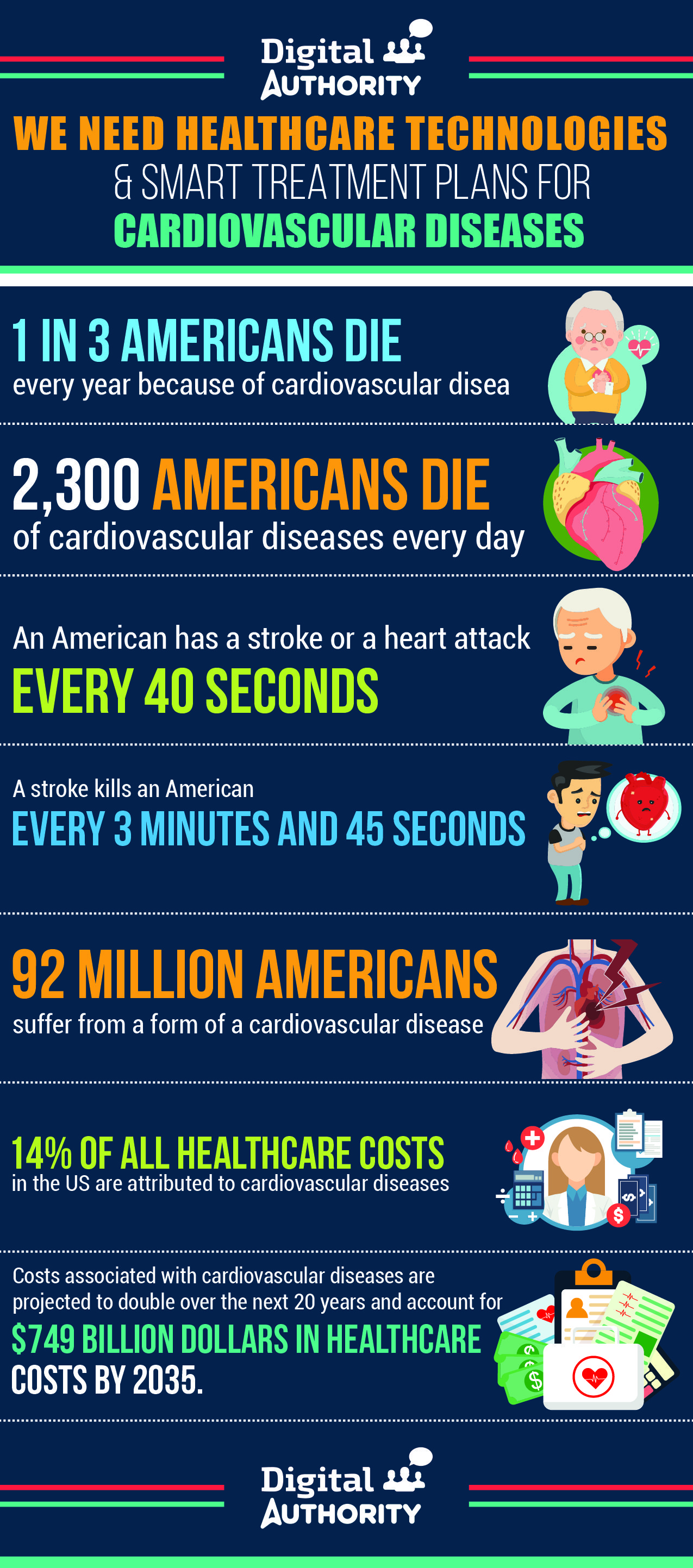 Infographic with healthcare statistics about cardiovascular diseases