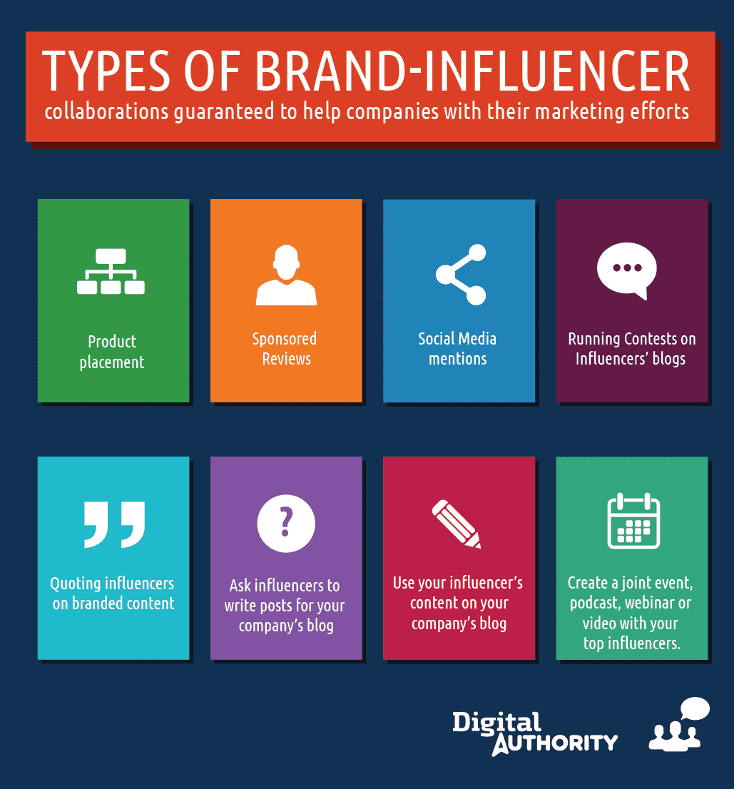 Types of brand influencer collaborations guaranteed to help companies with their marketing efforts: product placement, sponsored reviews, social media mentions, running contests on influencers' blogs, quoting influencers on branded content, asking influencers to write posts for your company's blog, use your influencer's content on your company's blog, create a joint event, podcast, webinar, or video with your top influencers