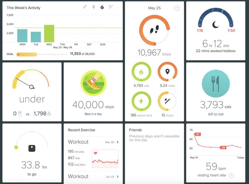 screenshot of fitbit dashboard showing weekly and daily activity, sleep, calories consumed, resting heart rate, step target, and weight tracking