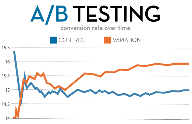 An a/b testing framework. Measuring conversion across the two experiences.
