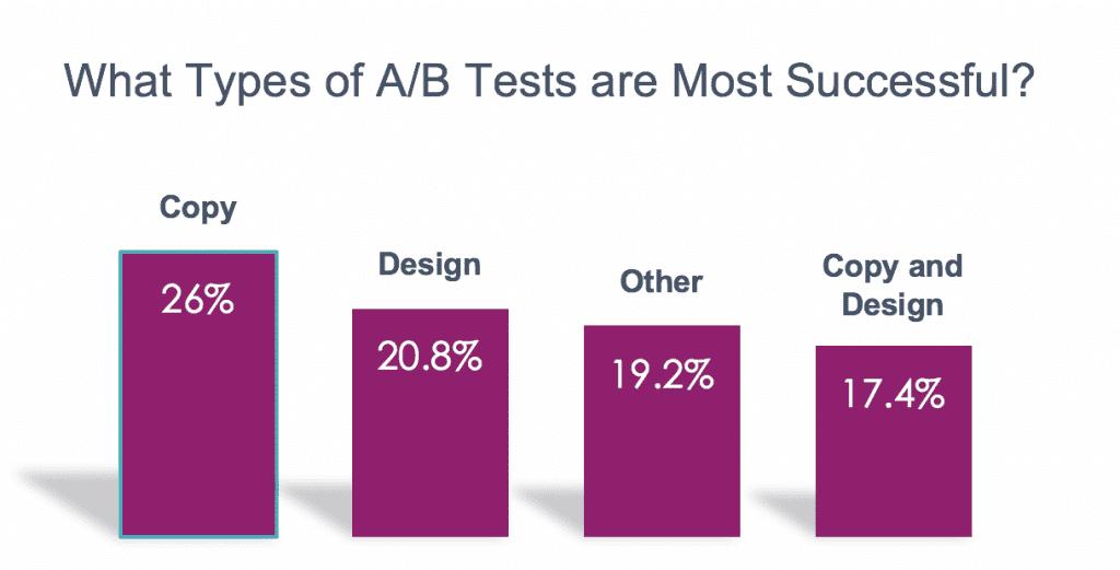 a/b testing ideas
