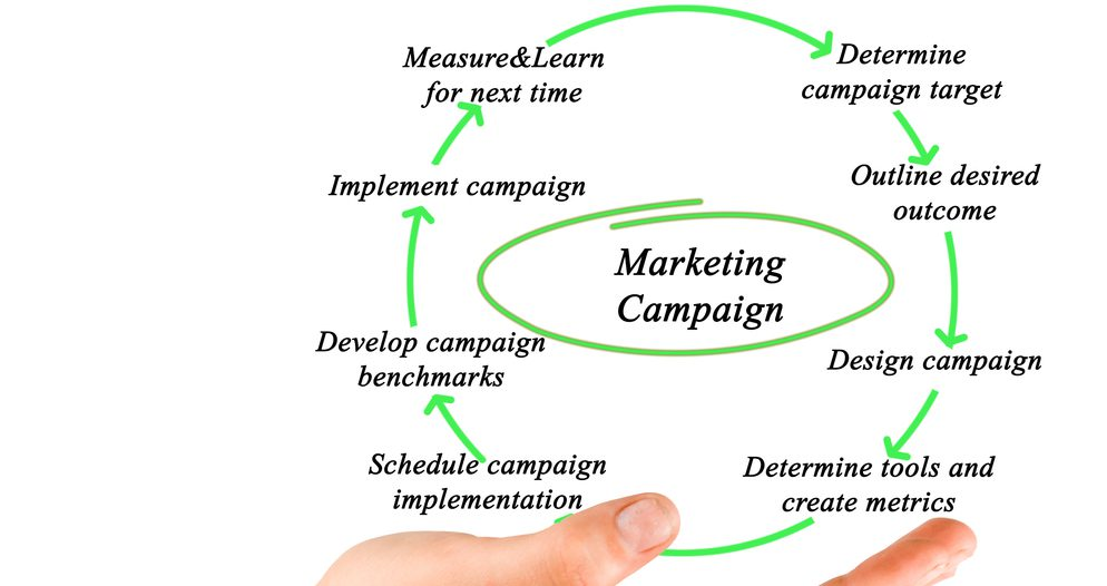 Steps to creating a healthcare public relations campaign - determine campaign target, outline desired outcome, design campaign, determine tools and create metrics, schedule campaign implementation, develop benchmarks, implement campaign, measure and learn for next time