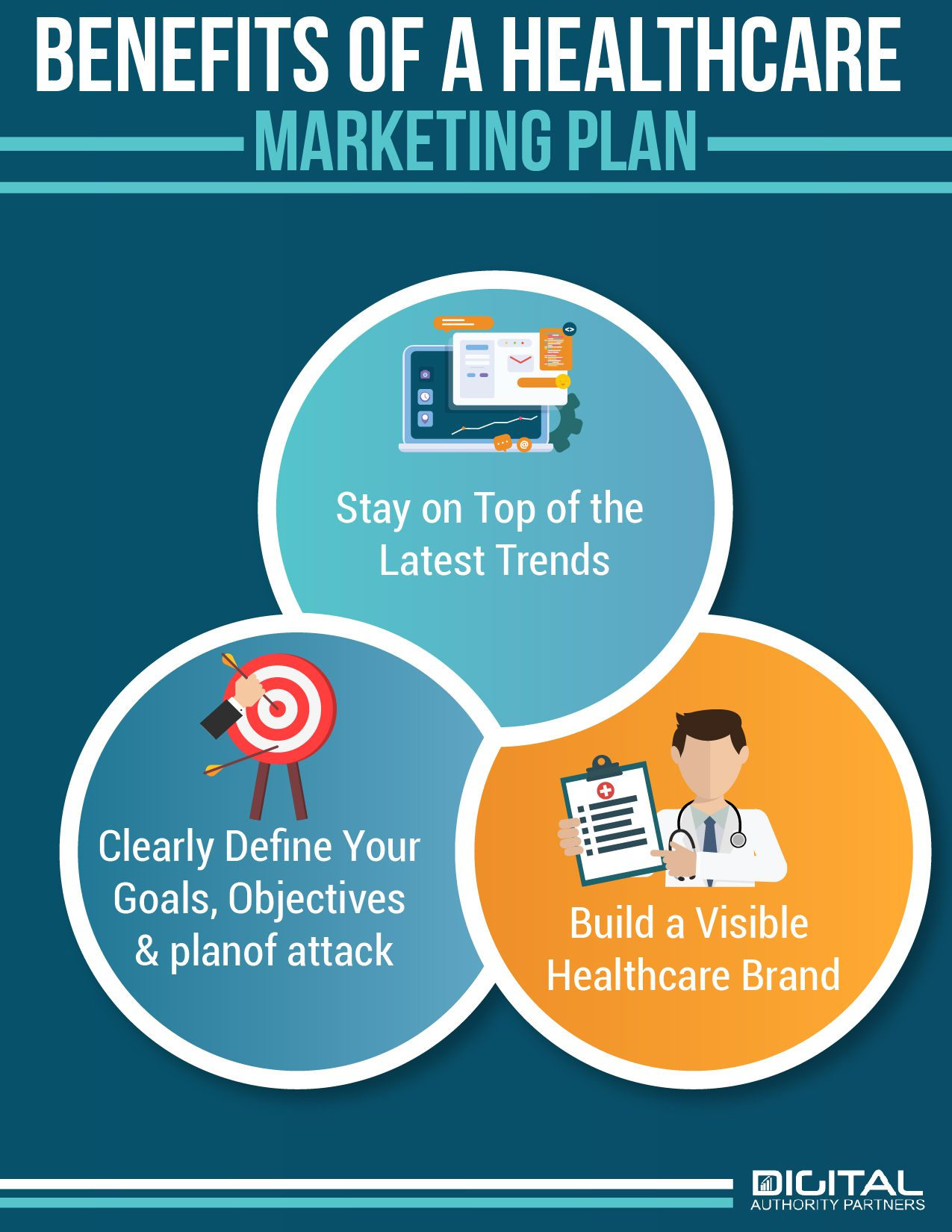benefits of a healthcare marketing plan, stay on top of trends, define plan, and build visible healthcare brand