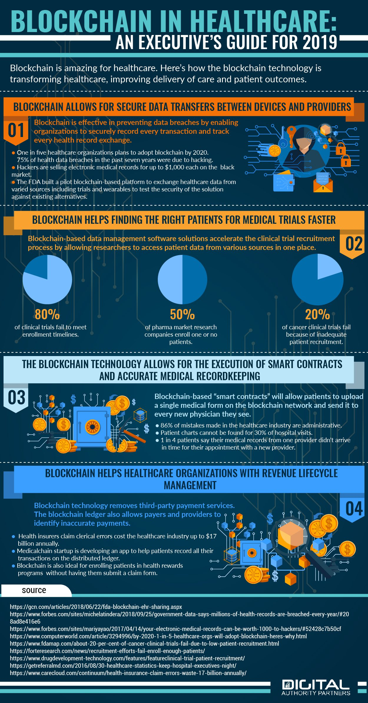 blockchain in healthcare infographic
