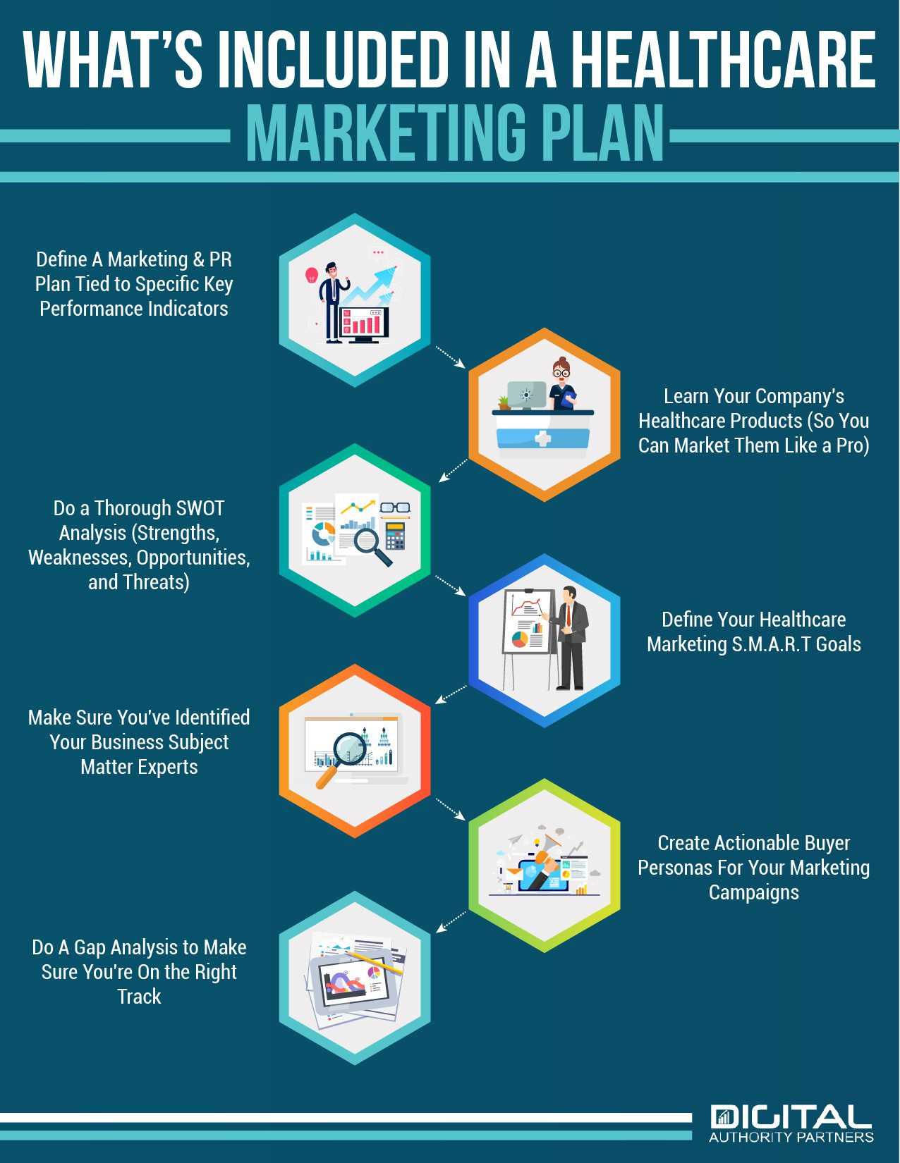 Infographic: What's included in a healthcare marketing plan