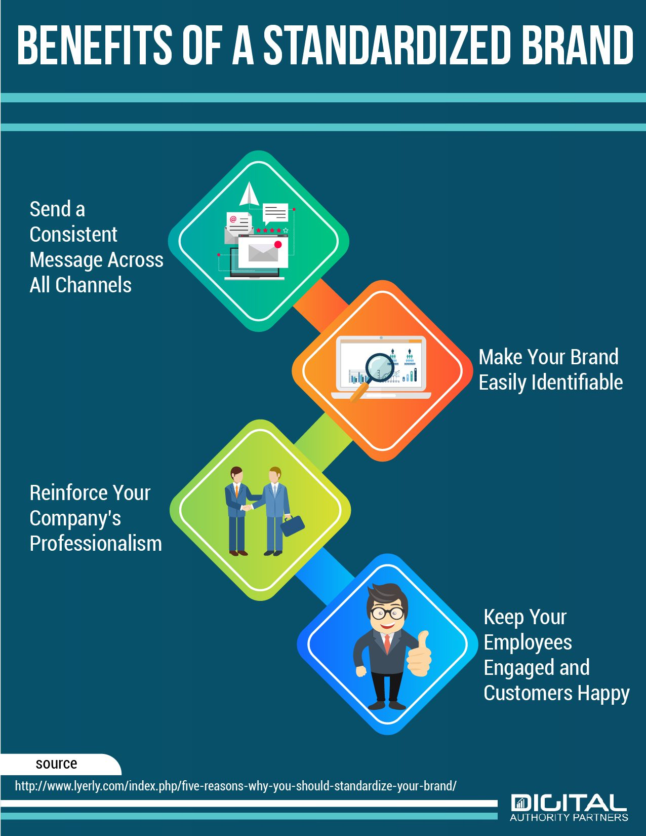 Infographic showing the benefits of a standardized brand
