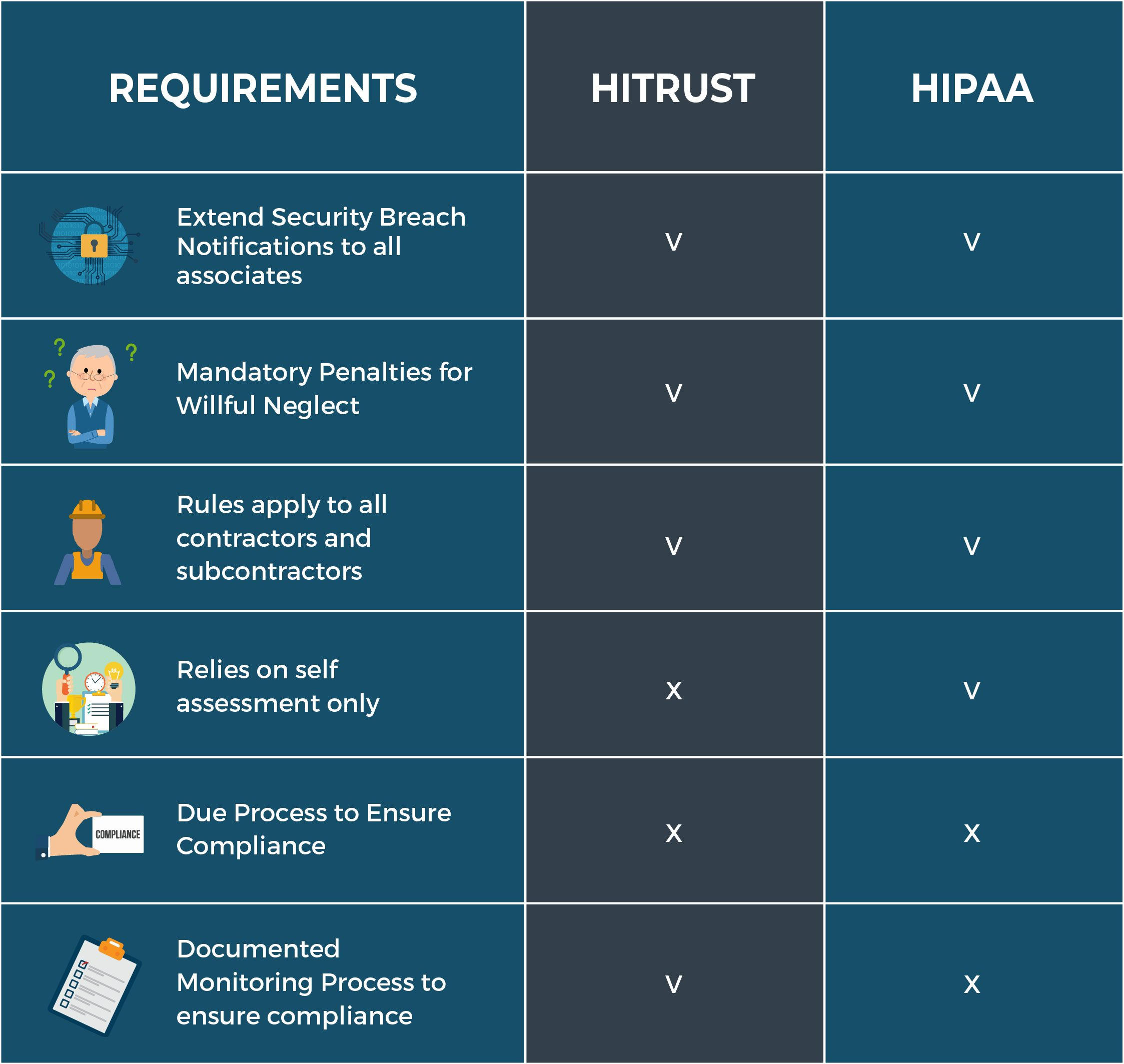 Infographic explaining the differences between HITRUST and HIPAA