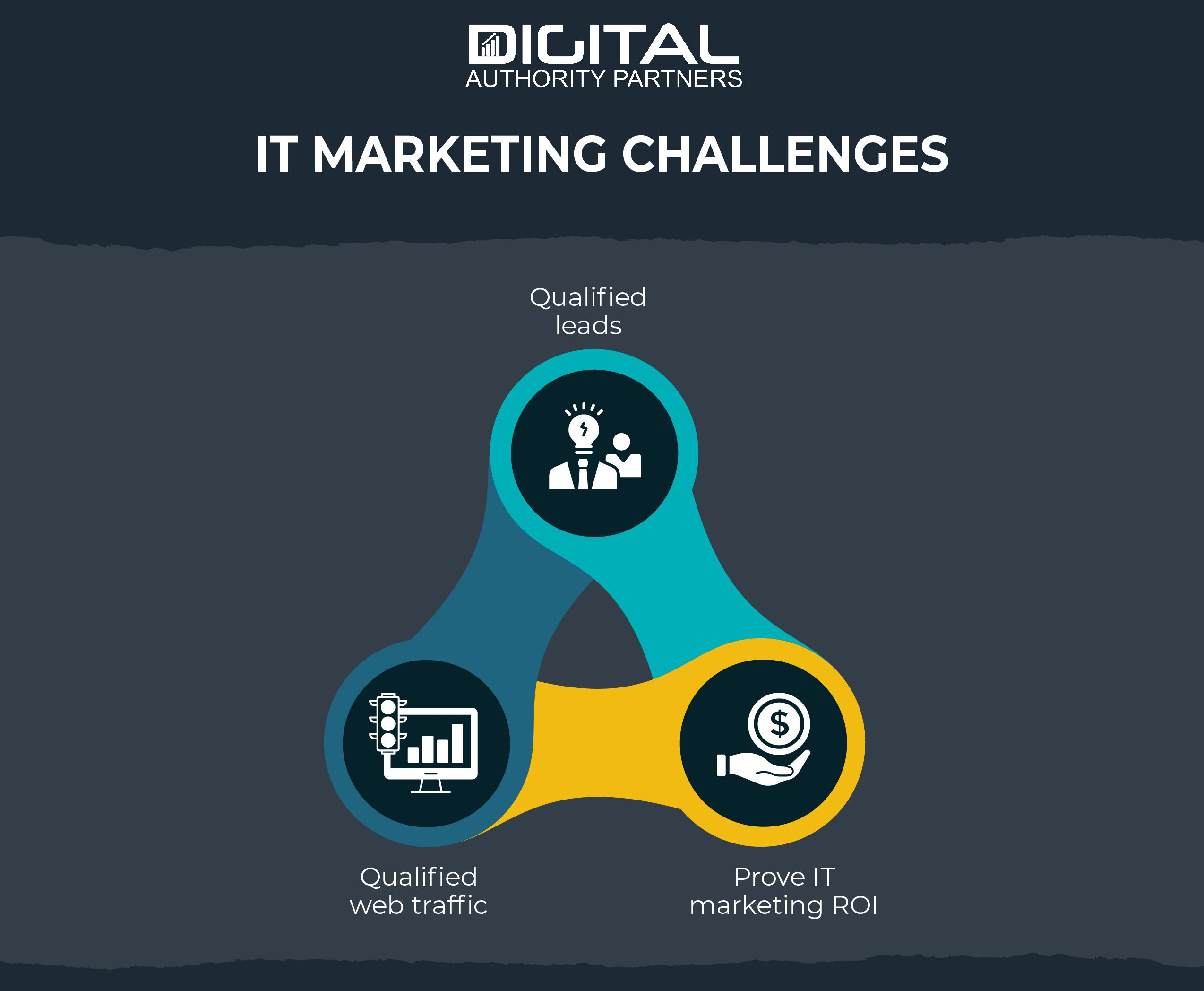 The Challenges of IT marketing: securing qualified leads and qualified traffic, and proving IT marketing ROI