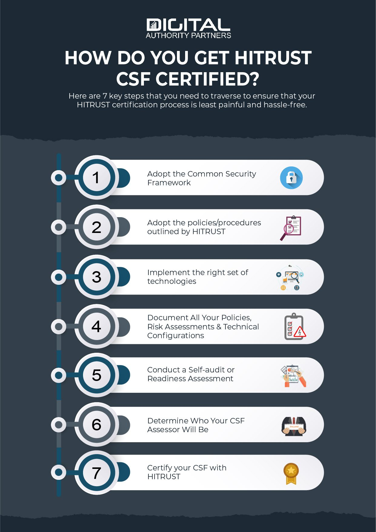 Infographic explaining the steps to get HITRUST CSF certified