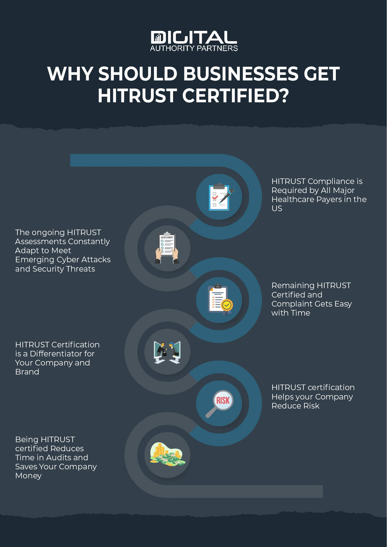 Infographic explaining the reasons why businesses should get HITRUST certified