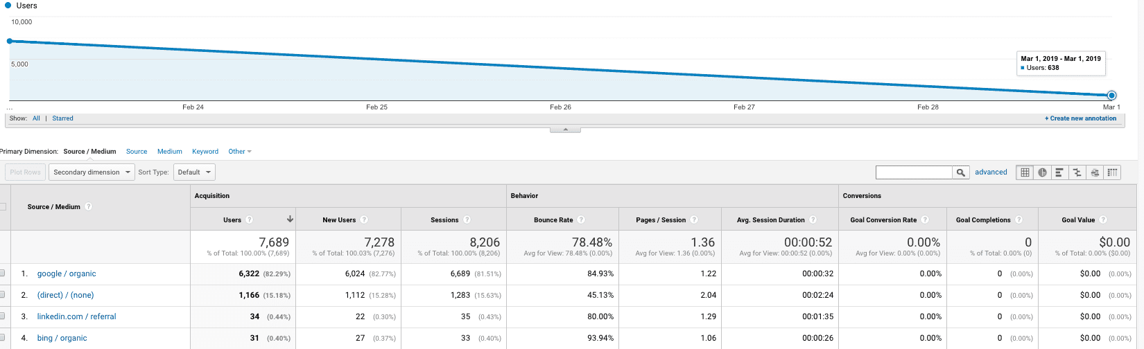 Screenshot of Google Analytics source and medium dashboard
