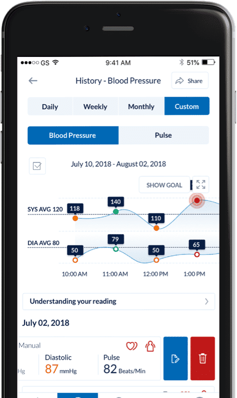 Blood pressure assessment within the Omron app displayed on mobile device