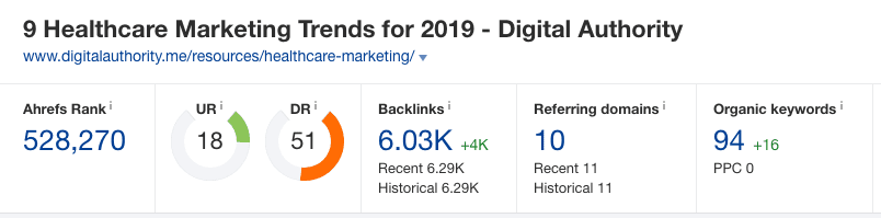 "An image from ""AHREFS"" displaying a rank, stats, and a link to DIgital Authority's website."