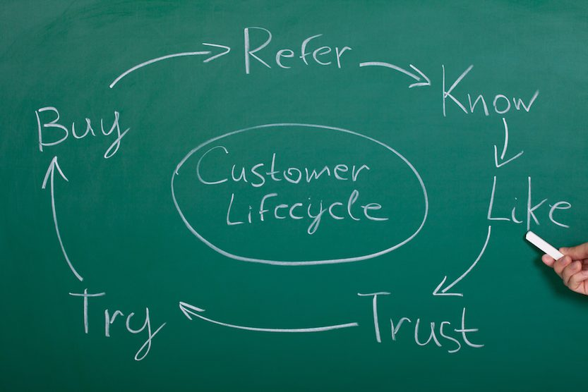 A Chalk drawing displaying the Customer Lifecycle.