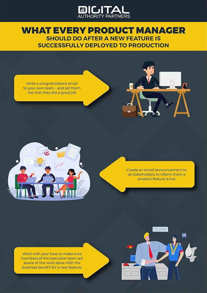 infographic what product managers should do after a feature is moved to production