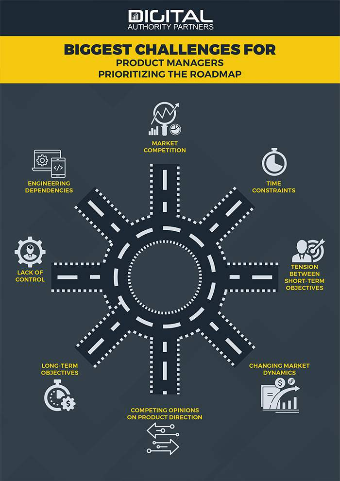 infographic showing the biggest challenges a product manager must face