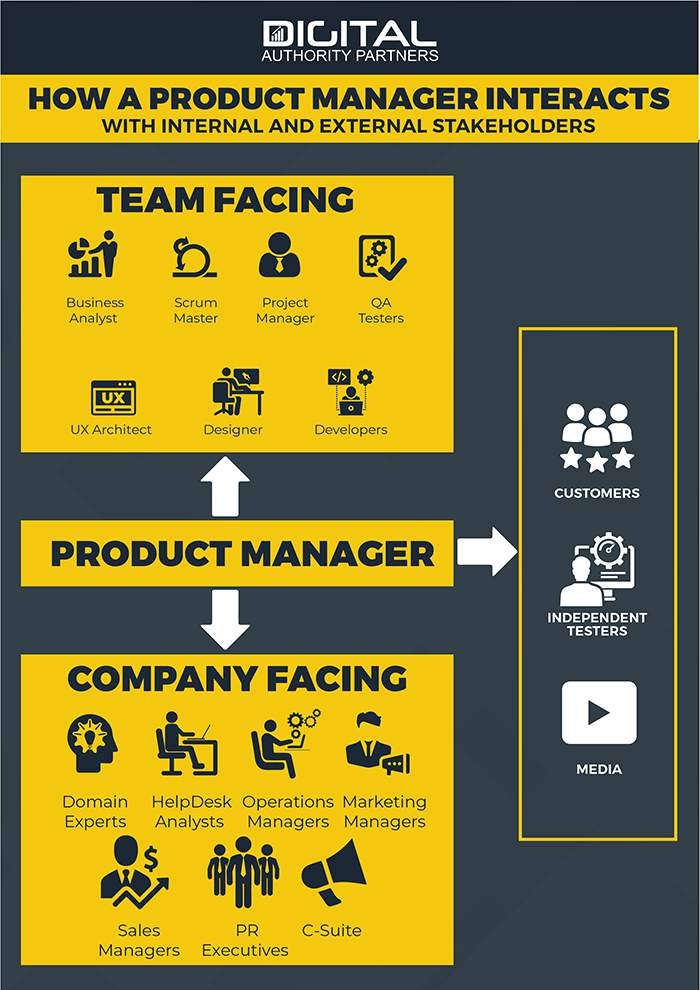 how product managers are integrated in an organization