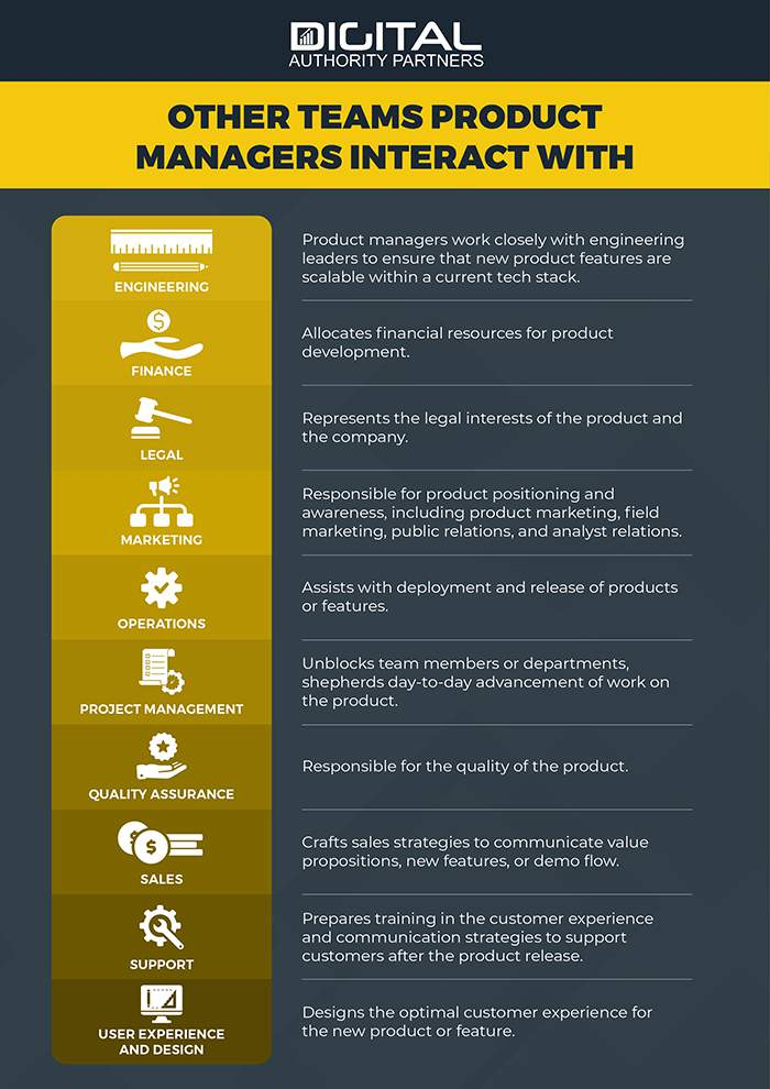 infographic: how product managers interact with other internal teams