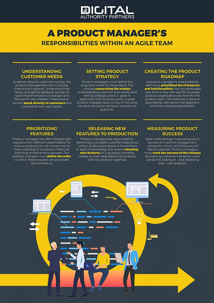 infographic product managers responsibilities with an agile team