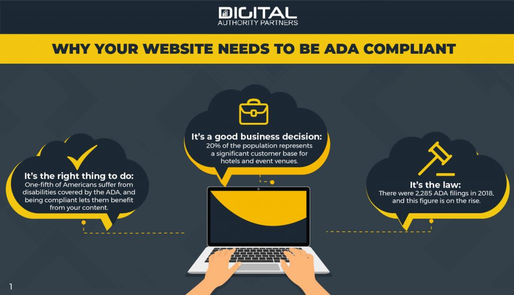 Why your website needs to be ADA compliant: It's the law, the right thing to do, and a good business decision.