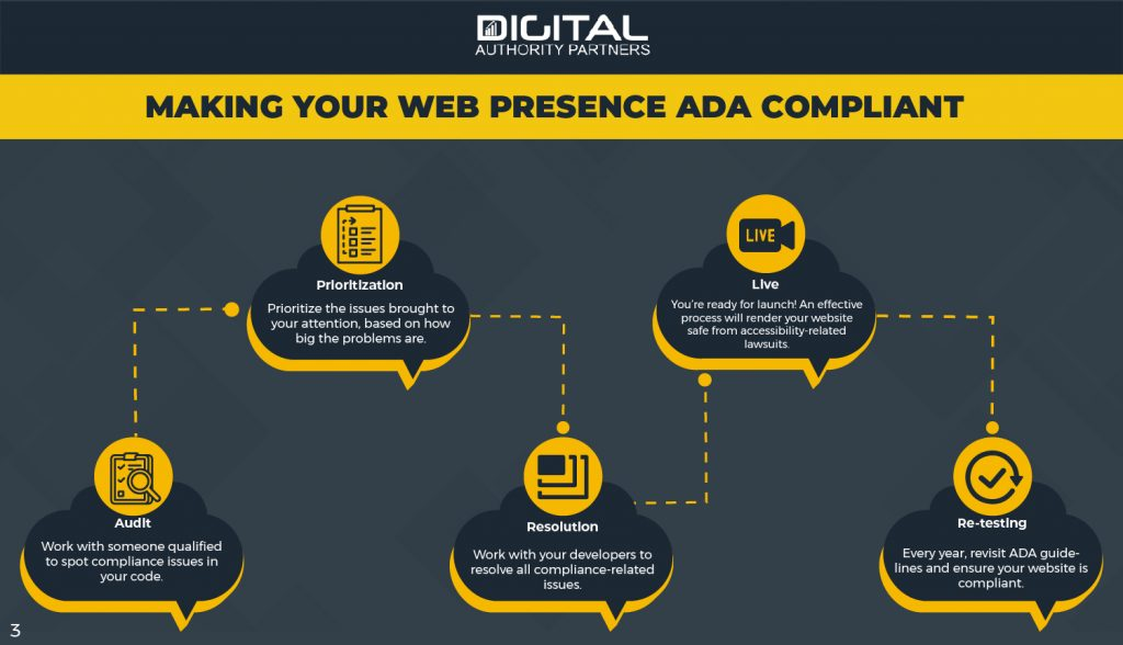 Making your web presence ADA compliant: Audit, prioritization, resolution, going live, and re-testing.