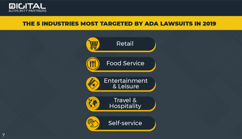 Infographic: The 5 industries most targeted by ADA lawsuits in 2019: retail, food service, entertainment, travel, and self-service.